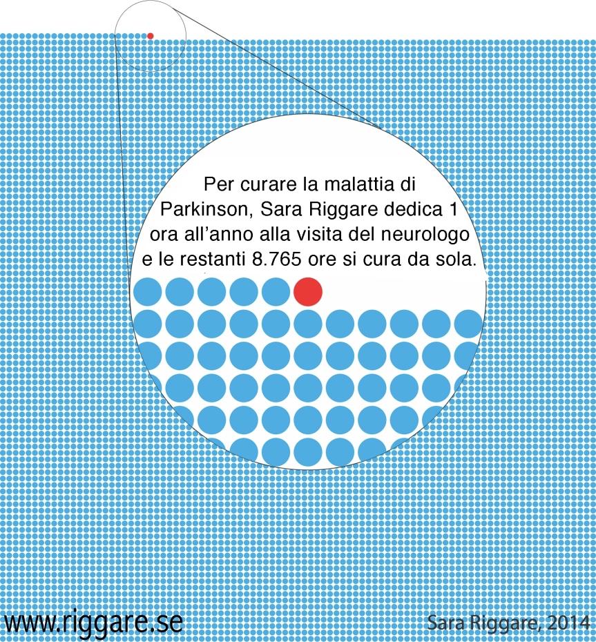 Sara Riggare: un'ora contro 8.765(ita/es)